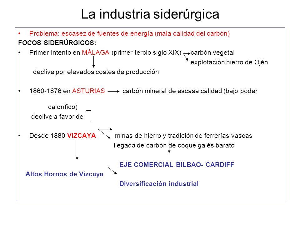 La industria siderúrgica Problema: escasez de fuentes de energía (mala calidad del carbón) FOCOS SIDERÚRGICOS: Primer intento en MÁLAGA (primer tercio
