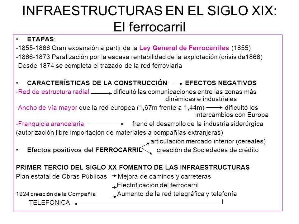 INFRAESTRUCTURAS EN EL SIGLO XIX: El ferrocarril ETAPAS: -1855-1866 Gran expansión a partir de la Ley General de Ferrocarriles (1855) -1866-1873 Paral