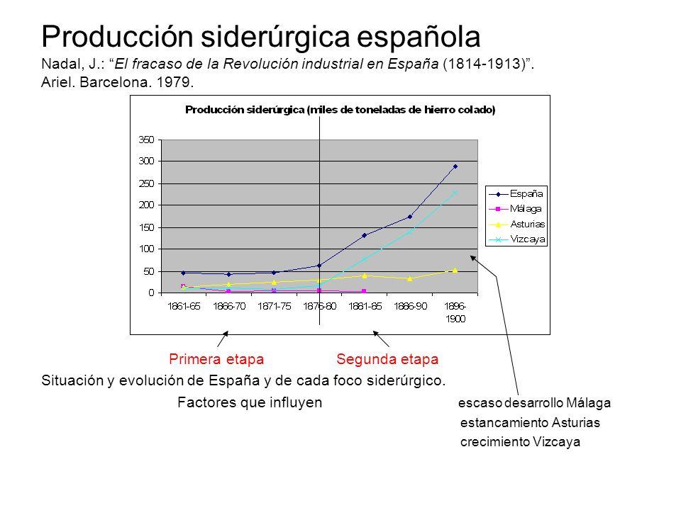 Producción siderúrgica española Nadal, J.: El fracaso de la Revolución industrial en España (1814-1913). Ariel. Barcelona. 1979. Primera etapa Segunda