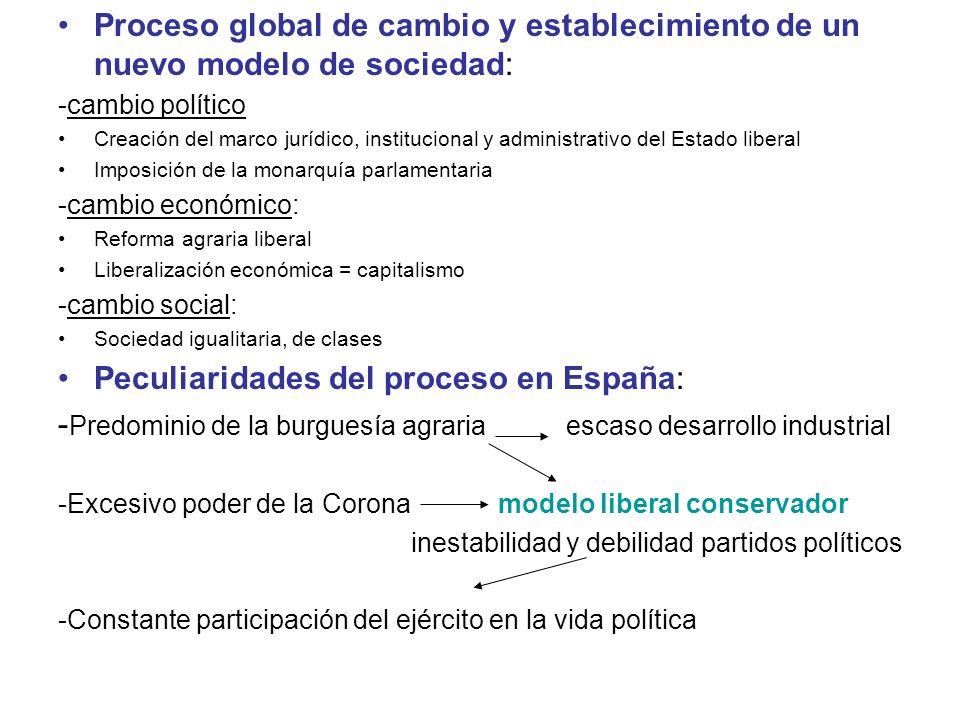 Proceso global de cambio y establecimiento de un nuevo modelo de sociedad: -cambio político Creación del marco jurídico, institucional y administrativ