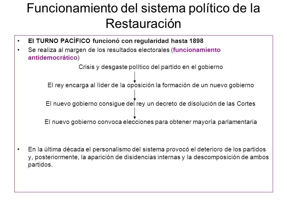 Funcionamiento del sistema político de la Restauración El TURNO PACÍFICO funcionó con regularidad hasta 1898 Se realiza al margen de los resultados el