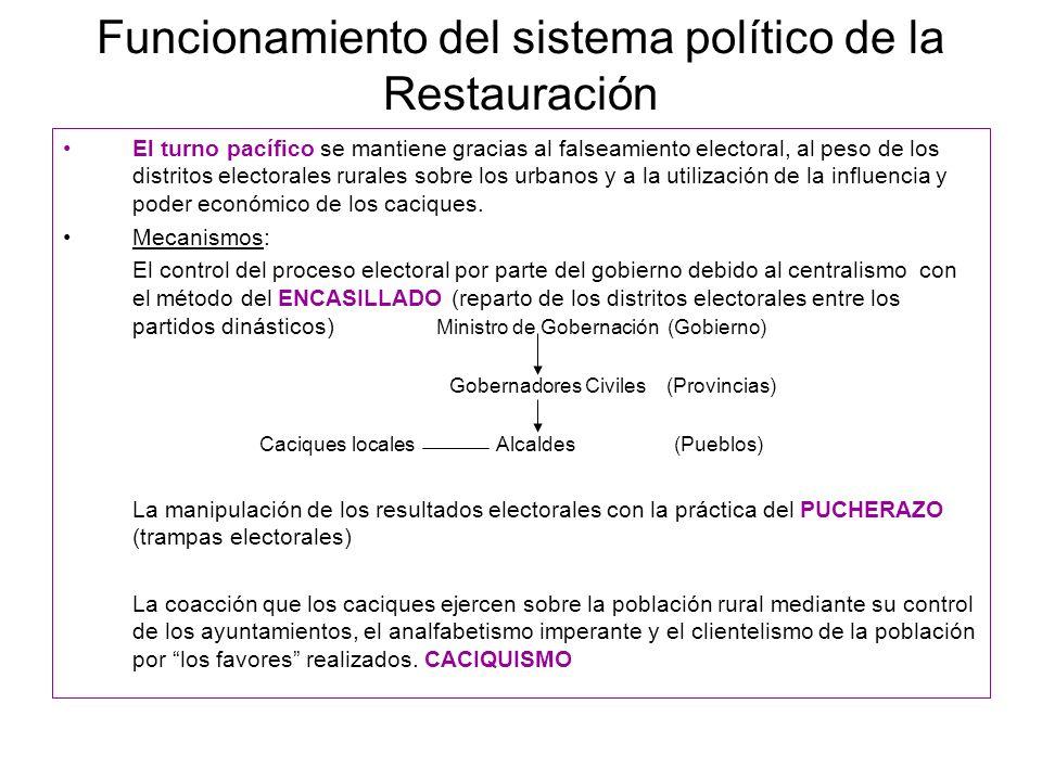 Funcionamiento del sistema político de la Restauración El turno pacífico se mantiene gracias al falseamiento electoral, al peso de los distritos elect