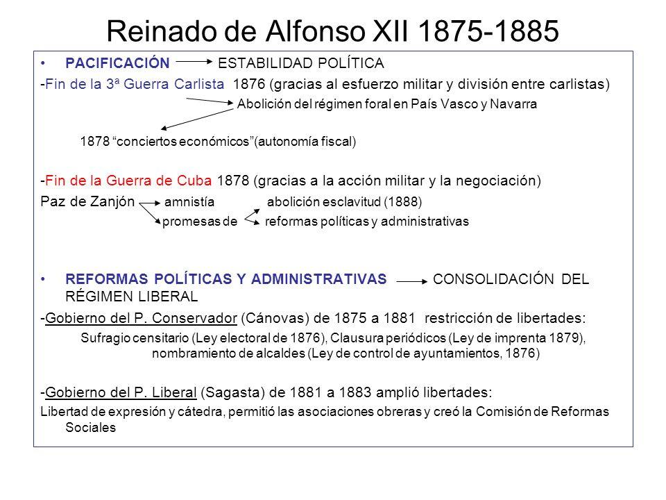 Reinado de Alfonso XII 1875-1885 PACIFICACIÓN ESTABILIDAD POLÍTICA -Fin de la 3ª Guerra Carlista 1876 (gracias al esfuerzo militar y división entre ca