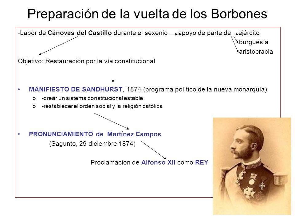 Preparación de la vuelta de los Borbones -Labor de Cánovas del Castillo durante el sexenio apoyo de parte de ejército burguesía aristocracia Objetivo: