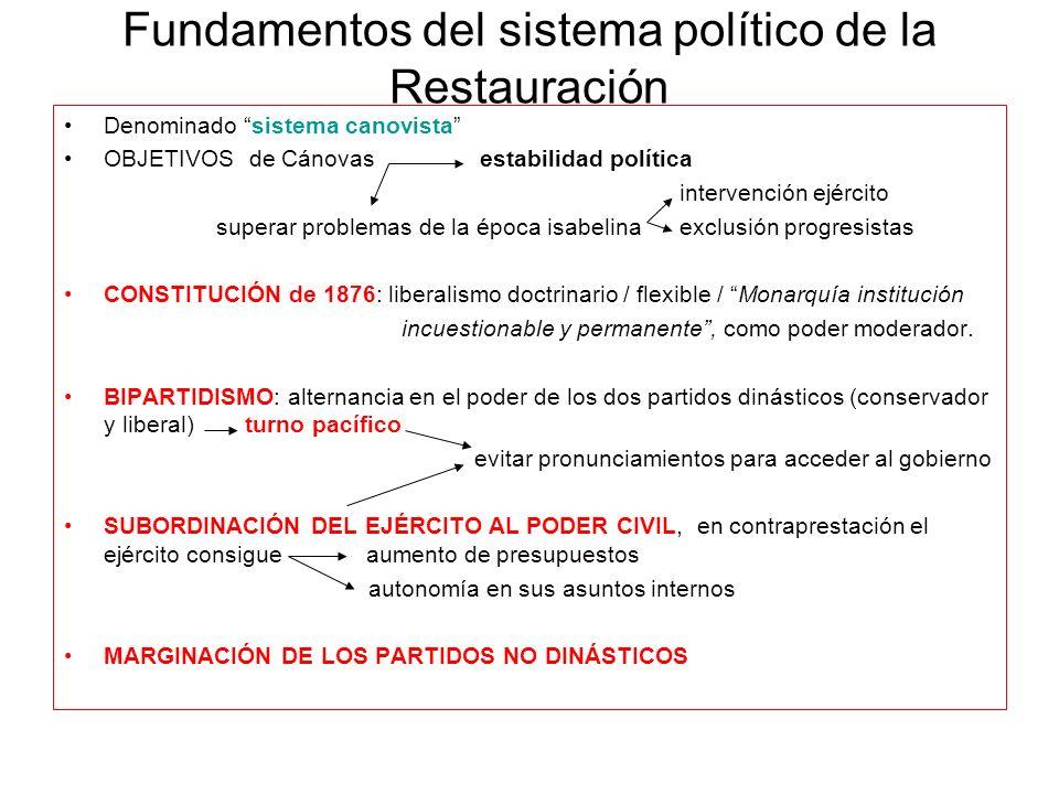 Fundamentos del sistema político de la Restauración Denominado sistema canovista OBJETIVOS de Cánovas estabilidad política intervención ejército super