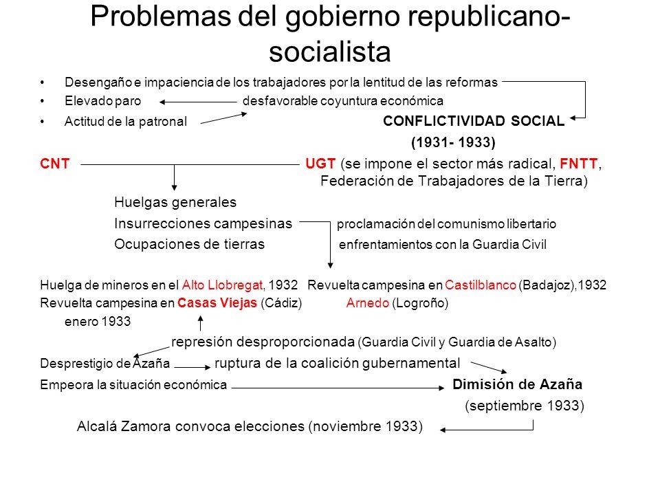 Problemas del gobierno republicano- socialista Desengaño e impaciencia de los trabajadores por la lentitud de las reformas Elevado paro desfavorable c
