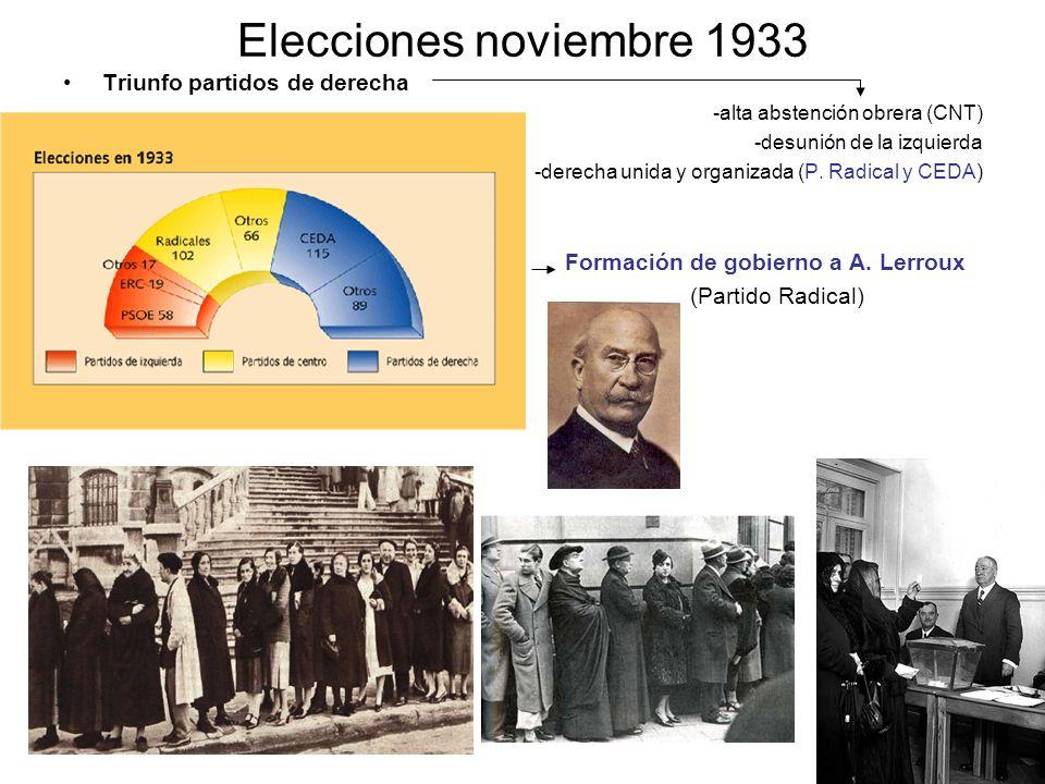 Elecciones noviembre 1933 Triunfo partidos de derecha -alta abstención obrera (CNT) -desunión de la izquierda -derecha unida y organizada (P. Radical