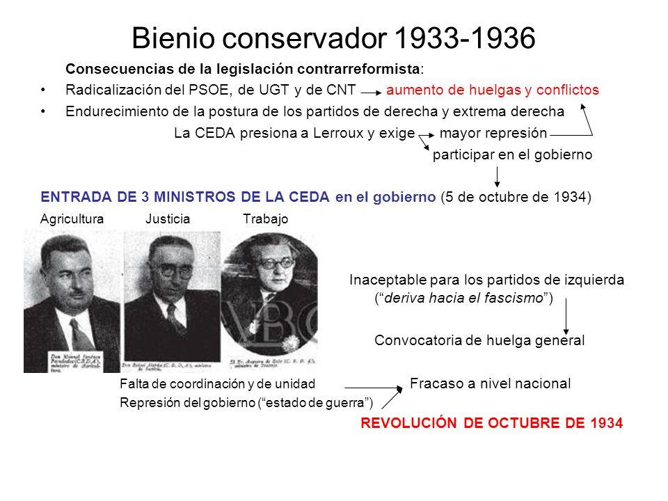 Bienio conservador 1933-1936 Consecuencias de la legislación contrarreformista: Radicalización del PSOE, de UGT y de CNT aumento de huelgas y conflict