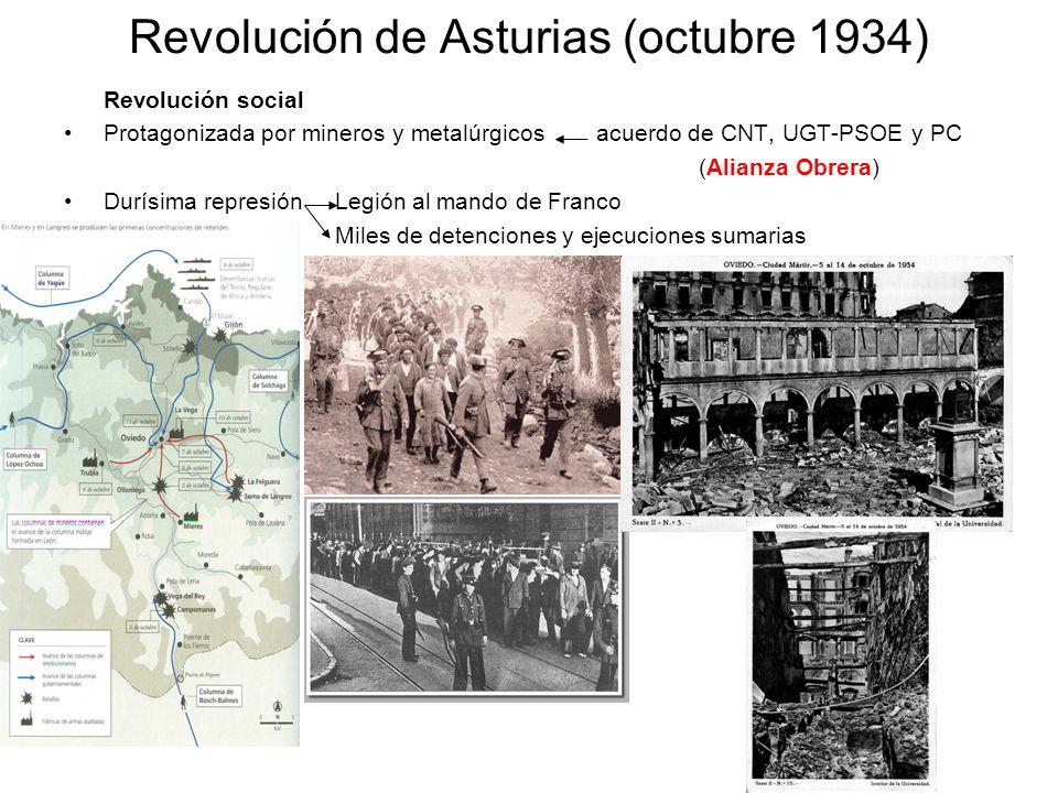 Revolución de Asturias (octubre 1934) Revolución social Protagonizada por mineros y metalúrgicos acuerdo de CNT, UGT-PSOE y PC (Alianza Obrera) Durísi