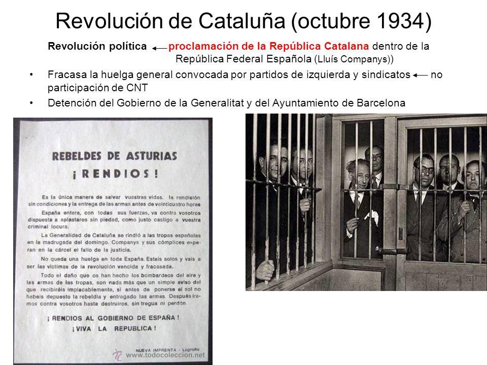 Revolución de Cataluña (octubre 1934) Revolución política proclamación de la República Catalana dentro de la República Federal Española ( Lluís Compan