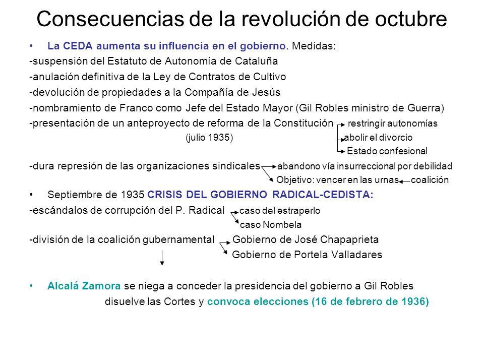Consecuencias de la revolución de octubre La CEDA aumenta su influencia en el gobierno. Medidas: -suspensión del Estatuto de Autonomía de Cataluña -an