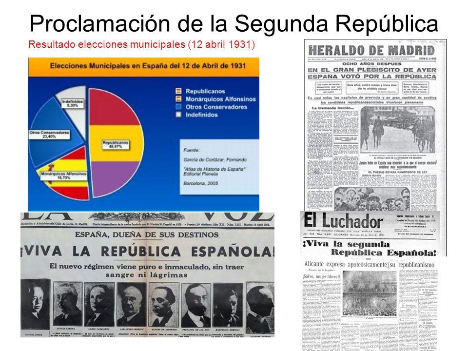 Proclamación de la Segunda República Resultado elecciones municipales (12 abril 1931)