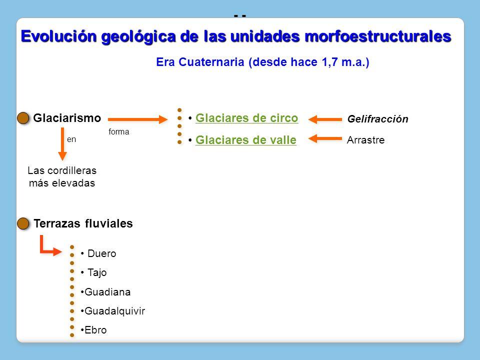 Glaciarismo en Gelifracción forma Glaciares de circo Glaciares de valle Arrastre Terrazas fluviales Las cordilleras más elevadas Duero Tajo Guadiana G