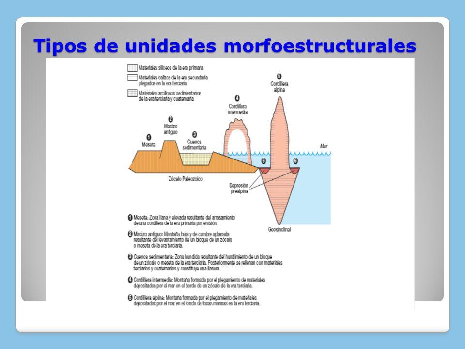 Era Cuaternaria (desde hace 1,7 m.a.) Evolución geológica de las unidades morfoestructurales Evolución geológica de las unidades morfoestructurales Las glaciaciones en la Península Ibérica