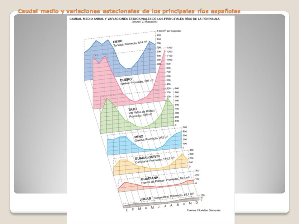 Caudal medio y variaciones estacionales de los principales ríos españoles