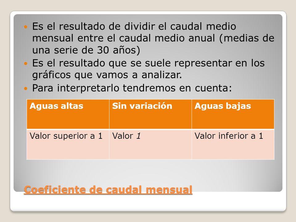 Coeficiente de caudal mensual Coeficiente de caudal mensual Es el resultado de dividir el caudal medio mensual entre el caudal medio anual (medias de