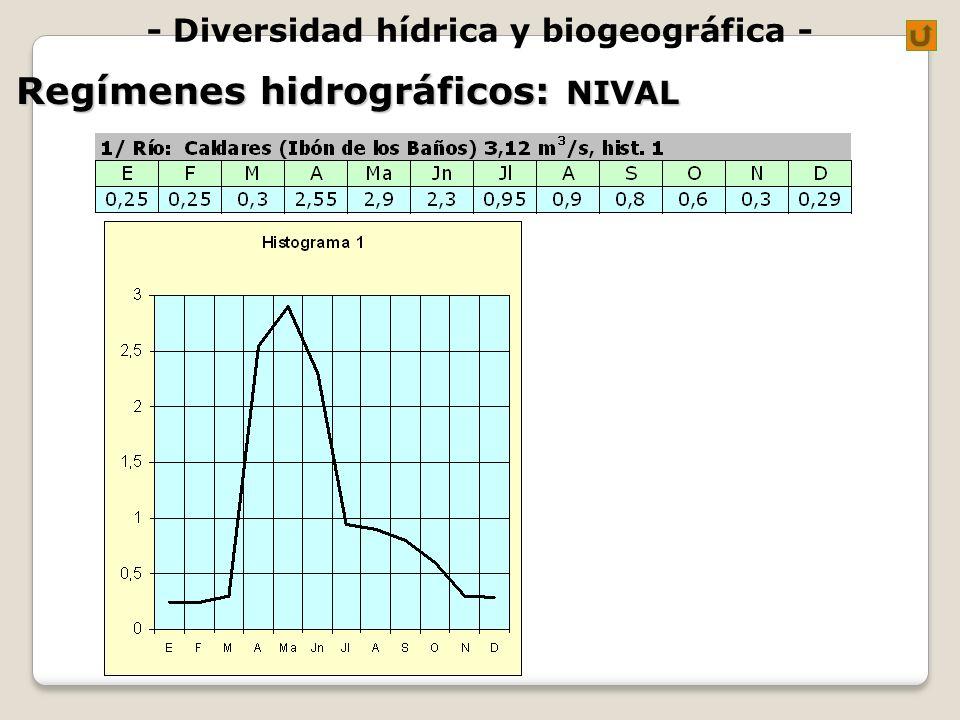 - Diversidad hídrica y biogeográfica - Regímenes hidrográficos: NIVAL