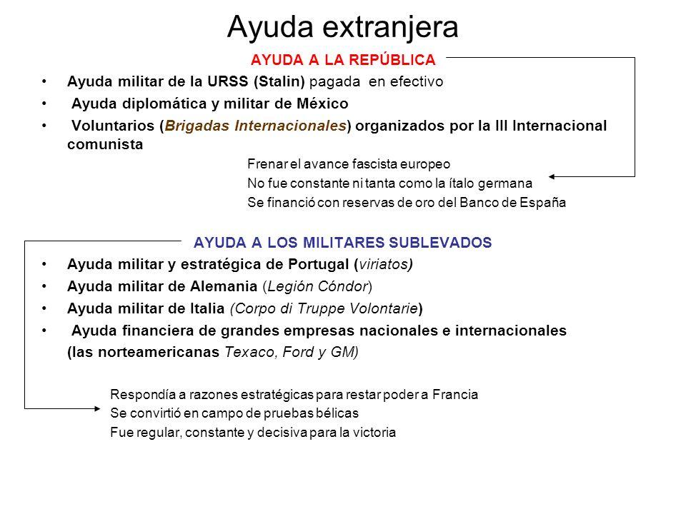 Ayuda extranjera AYUDA A LA REPÚBLICA Ayuda militar de la URSS (Stalin) pagada en efectivo Ayuda diplomática y militar de México Voluntarios (Brigadas