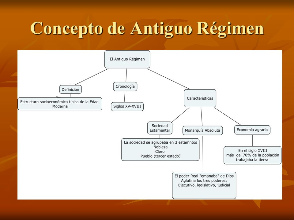 Concepto de Antiguo Régimen