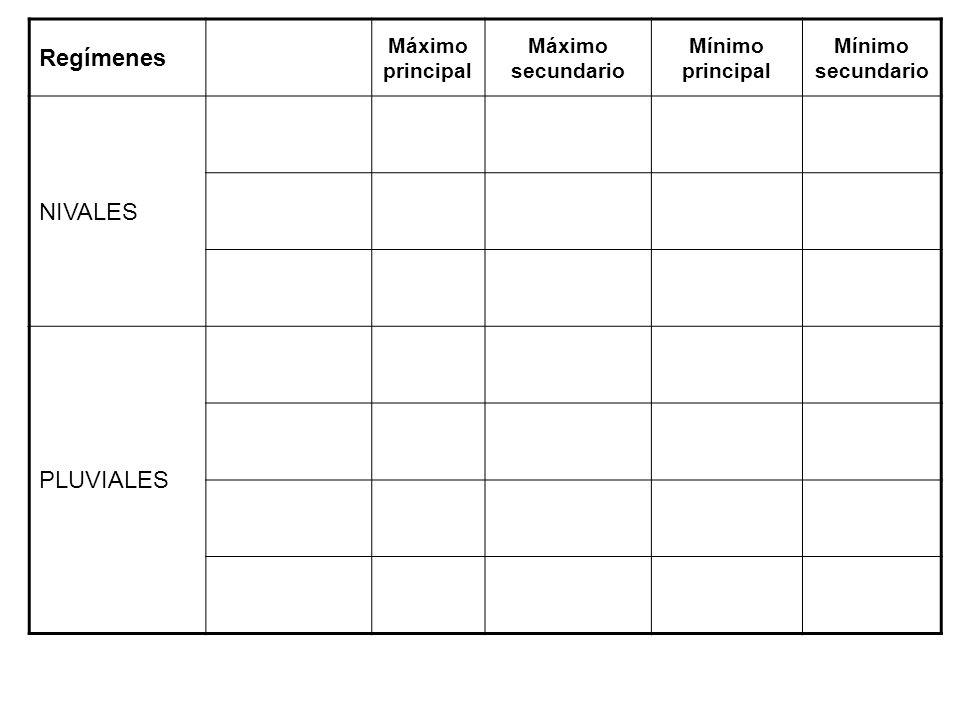 Regímenes Máximo principal Máximo secundario Mínimo principal Mínimo secundario NIVALES PLUVIALES