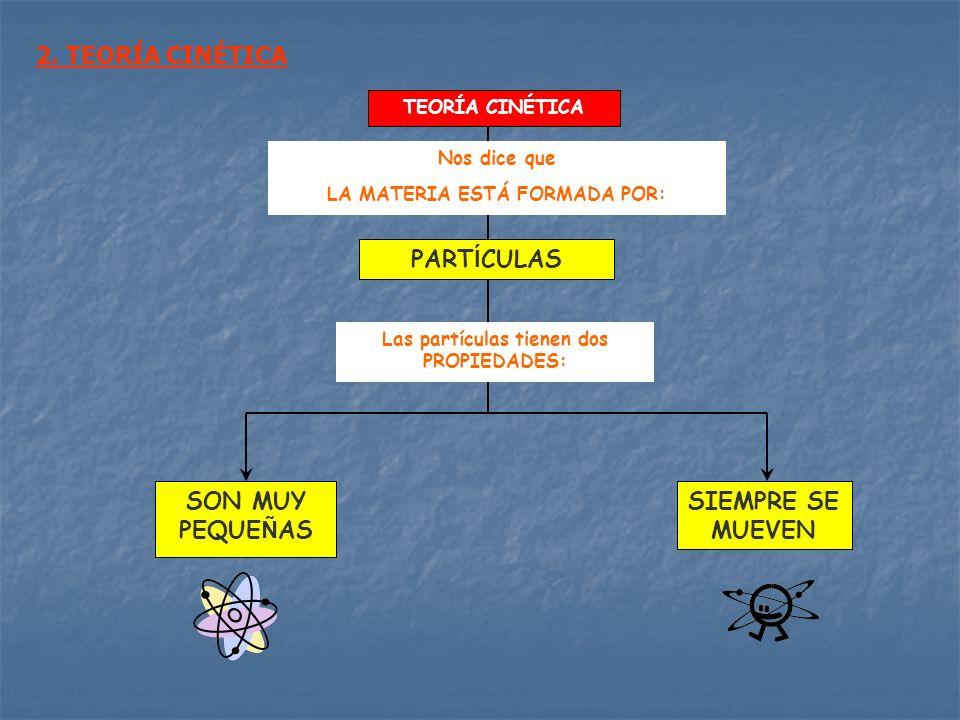 TEORÍA CINÉTICA SON MUY PEQUE Ñ AS SIEMPRE SE MUEVEN Las partículas tienen dos PROPIEDADES: PART Í CULAS Nos dice que LA MATERIA ESTÁ FORMADA POR: 2.