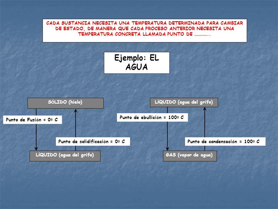 GAS (vapor de agua)L Í QUIDO (agua del grifo) S Ó LIDO (hielo) Punto de ebullici ó n = 100 º C CADA SUSTANCIA NECESITA UNA TEMPERATURA DETERMINADA PAR