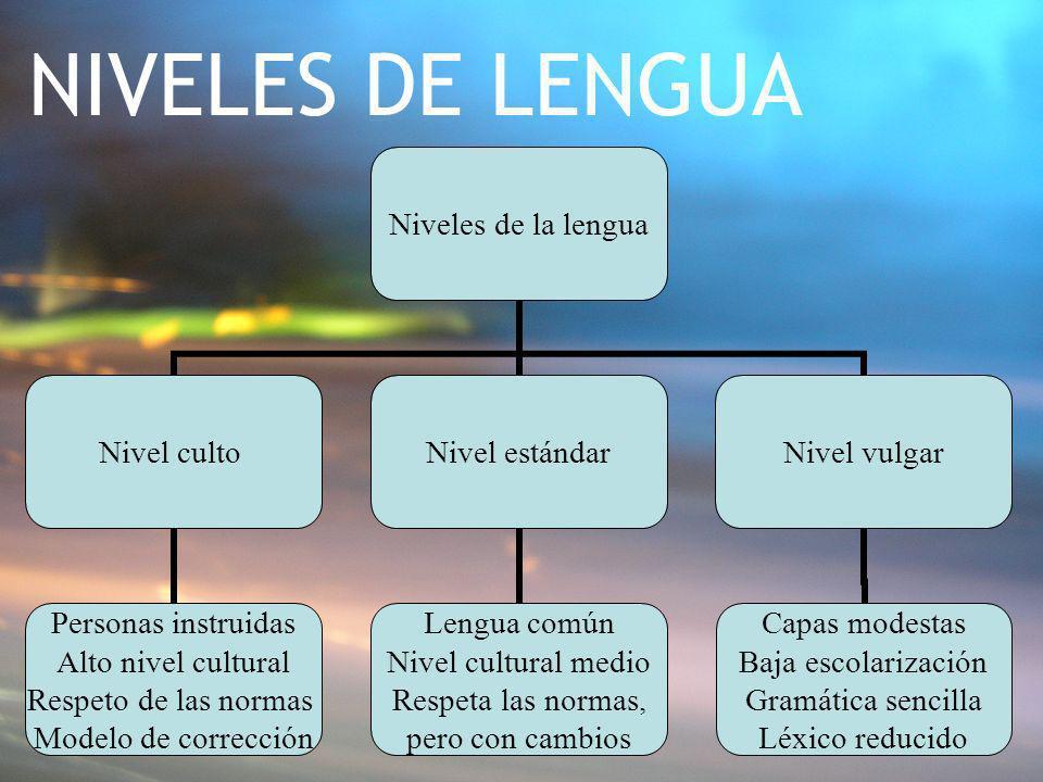 NIVELES DE LENGUA Niveles de la lengua Nivel culto Personas instruidas Alto nivel cultural Respeto de las normas Modelo de corrección Nivel estándar L