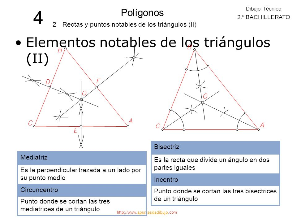 http://www.apuntesdedibujo.comapuntesdedibujo 4 Polígonos 2 Dibujo Técnico 2.º BACHILLERATO Rectas y puntos notables de los triángulos (II) Elementos notables de los triángulos (II) Mediatriz Es la perpendicular trazada a un lado por su punto medio Circuncentro Punto donde se cortan las tres mediatrices de un triángulo Bisectriz Es la recta que divide un ángulo en dos partes iguales Incentro Punto donde se cortan las tres bisectrices de un triángulo