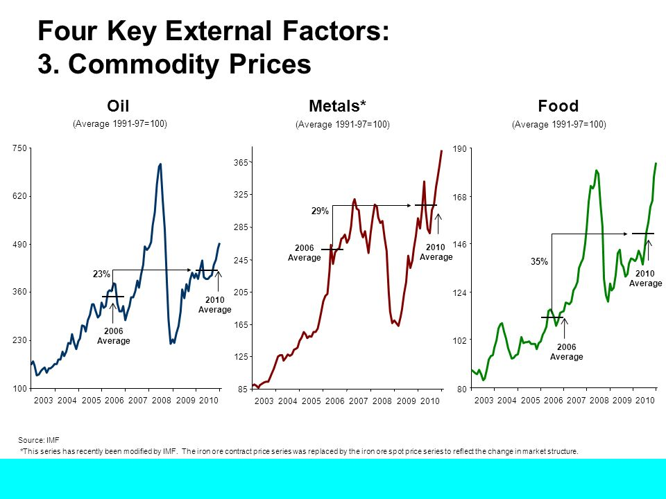 Four Key External Factors: 3. Commodity Prices 2010Average Source: IMF Metals*FoodOil (Average 1991-97=100) 100 230 360 490 620 750 200320042005200620