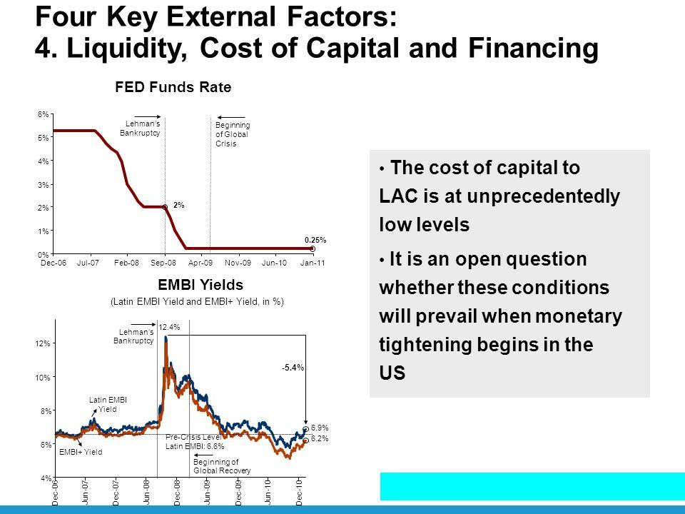 0.25% 12.4% FED Funds Rate Four Key External Factors: 4. Liquidity, Cost of Capital and Financing 0% 1% 2% 3% 4% 5% 6% Dec-06Jul-07Feb-08Sep-08Apr-09N