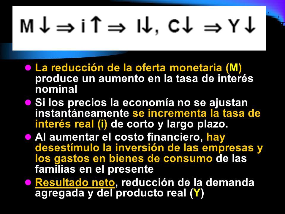 La reducción de la oferta monetaria (M) produce un aumento en la tasa de interés nominal Si los precios la economía no se ajustan instantáneamente se