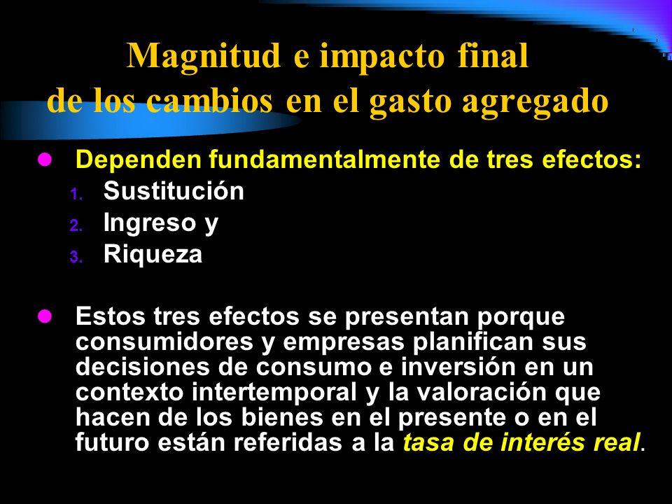 Magnitud e impacto final de los cambios en el gasto agregado Dependen fundamentalmente de tres efectos: 1. Sustitución 2. Ingreso y 3. Riqueza Estos t