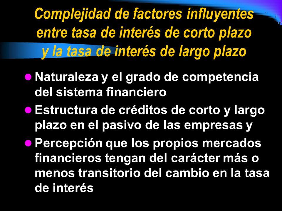 Complejidad de factores influyentes entre tasa de interés de corto plazo y la tasa de interés de largo plazo Naturaleza y el grado de competencia del