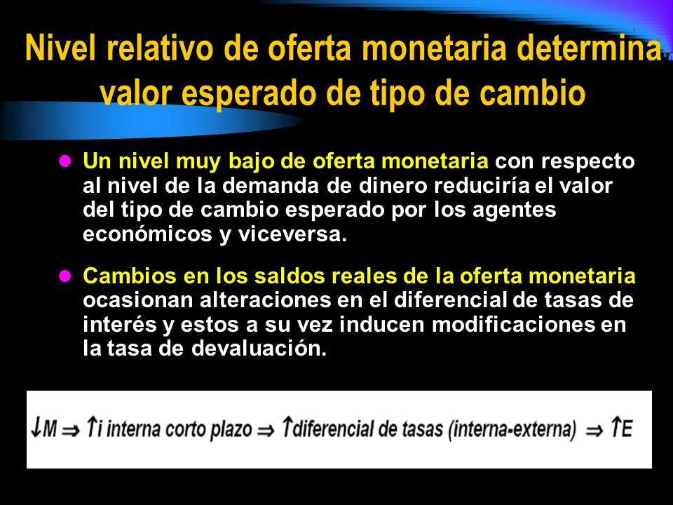 Nivel relativo de oferta monetaria determina valor esperado de tipo de cambio Un nivel muy bajo de oferta monetaria con respecto al nivel de la demand