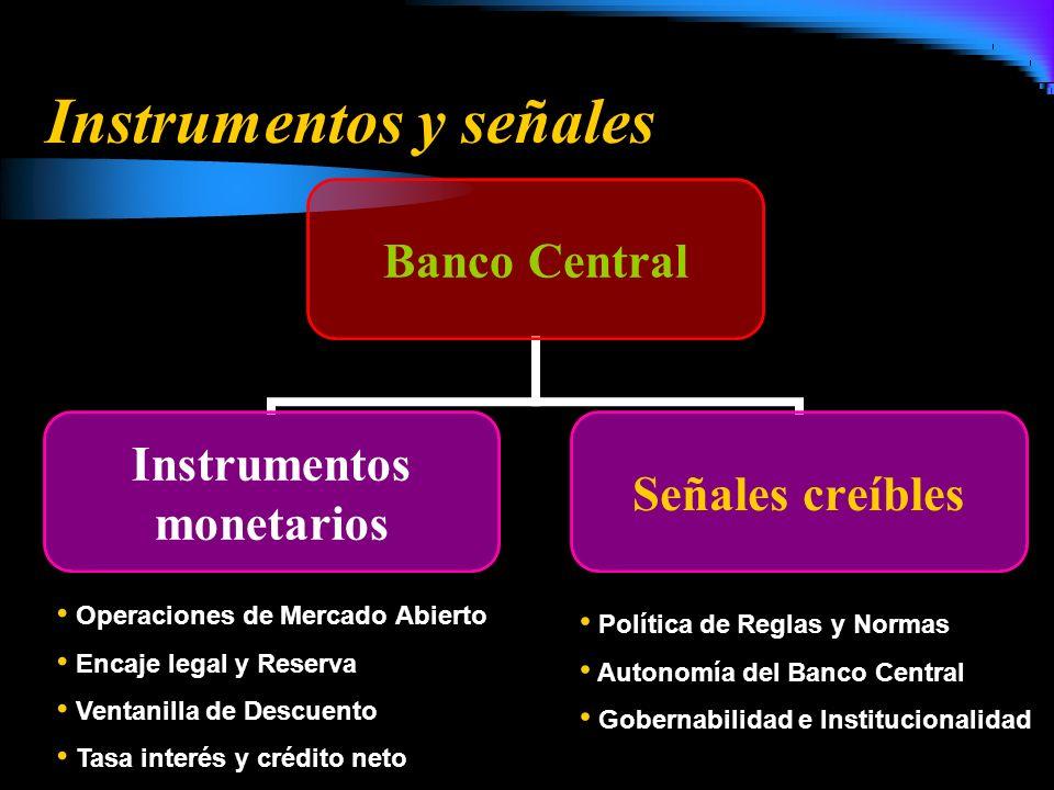 Instrumentos y señales Banco Central Instrumentos monetarios Señales creíbles Política de Reglas y Normas Autonomía del Banco Central Gobernabilidad e