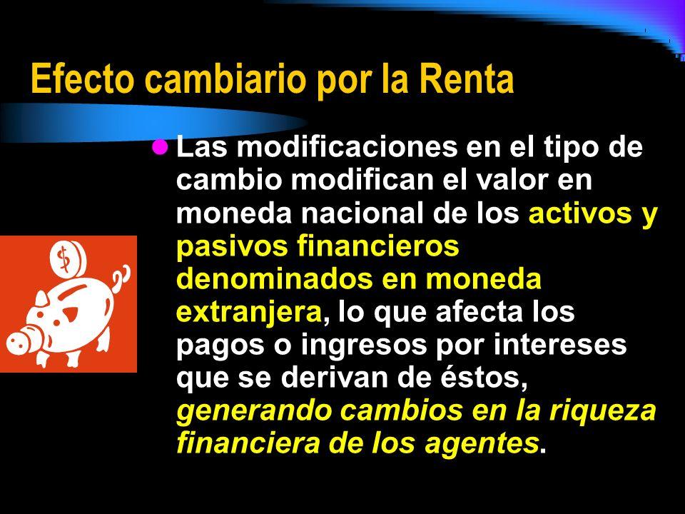 Efecto cambiario por la Renta Las modificaciones en el tipo de cambio modifican el valor en moneda nacional de los activos y pasivos financieros denom
