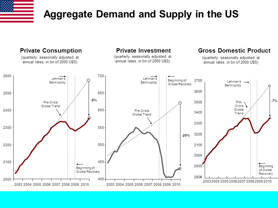 Aggregate Demand and Supply in the US (quarterly, seasonally adjusted, at annual rates, in bn of 2000 U$S) Private ConsumptionPrivate Investment 2000