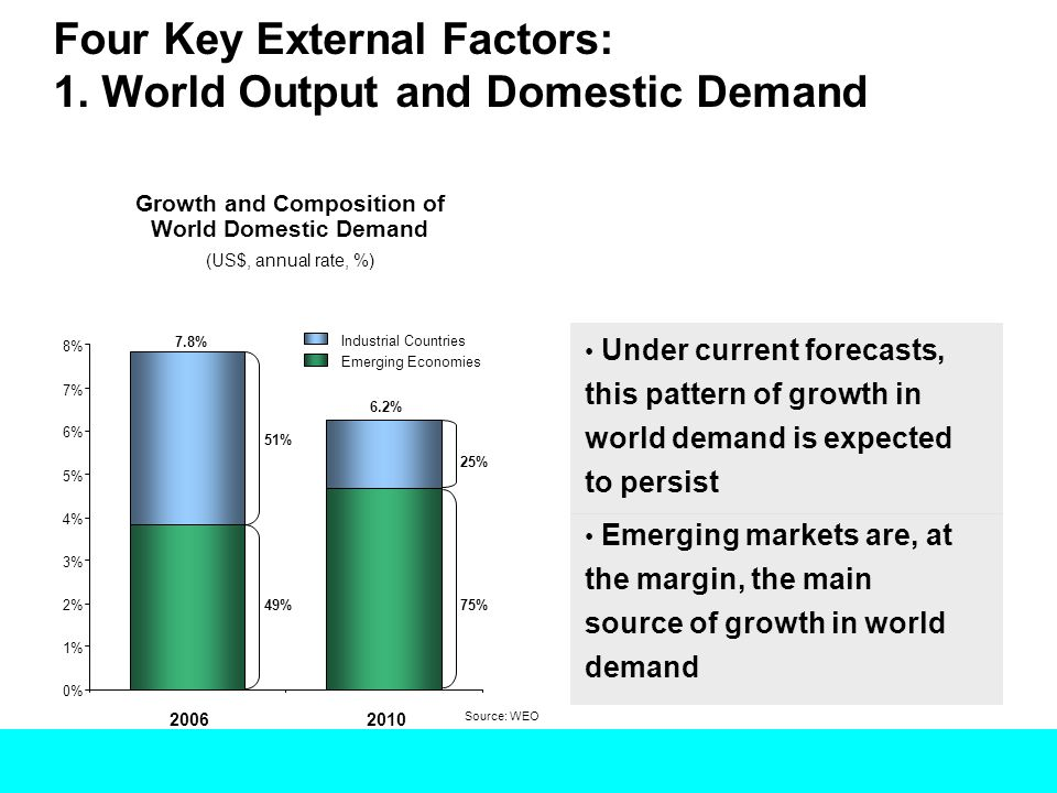 Four Key External Factors: 1. World Output and Domestic Demand Growth and Composition of World Domestic Demand (US$, annual rate, %) 0% 1% 2% 3% 4% 5%