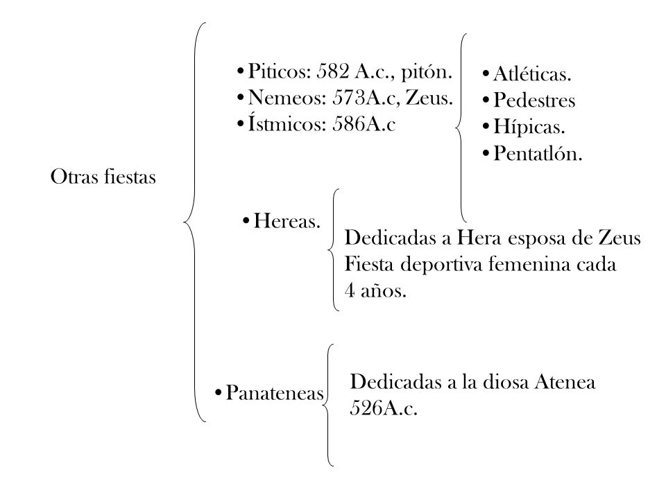 Otras fiestas Piticos: 582 A.c., pitón. Nemeos: 573A.c, Zeus. Ístmicos: 586A.c Atléticas. Pedestres Hípicas. Pentatlón. Hereas. Panateneas Dedicadas a