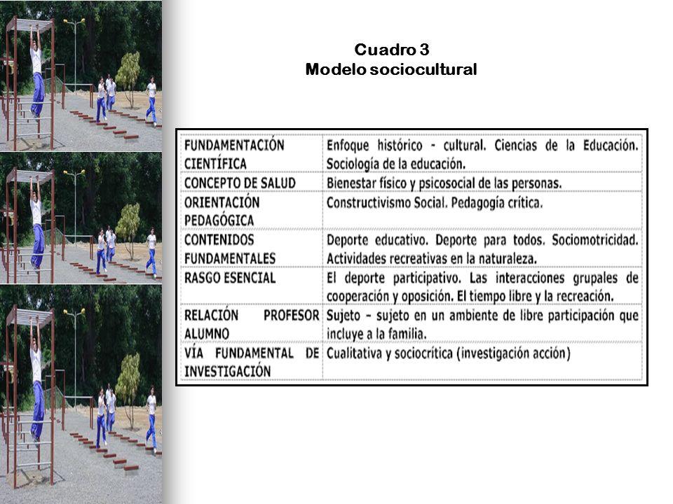Cuadro 3 Modelo sociocultural