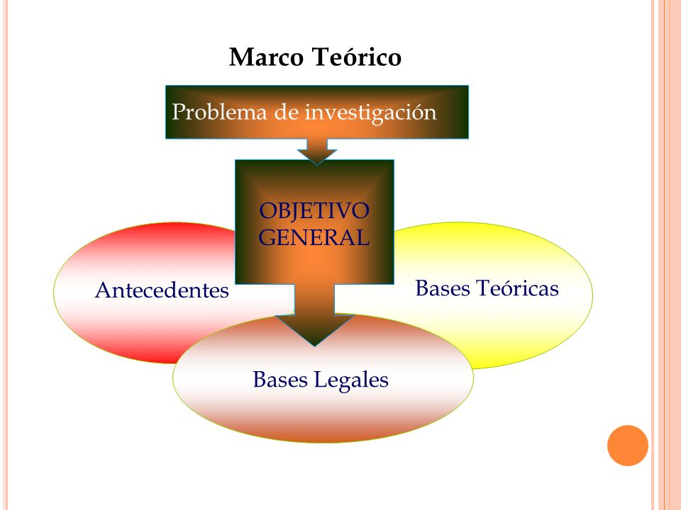 3 Marco Teórico Antecedentes Bases Teóricas Bases Legales OBJETIVO GENERAL Problema de investigación