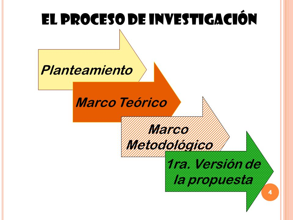 4 Planteamiento Marco Teórico Marco Metodológico El proceso de Investigación 1ra. Versión de la propuesta