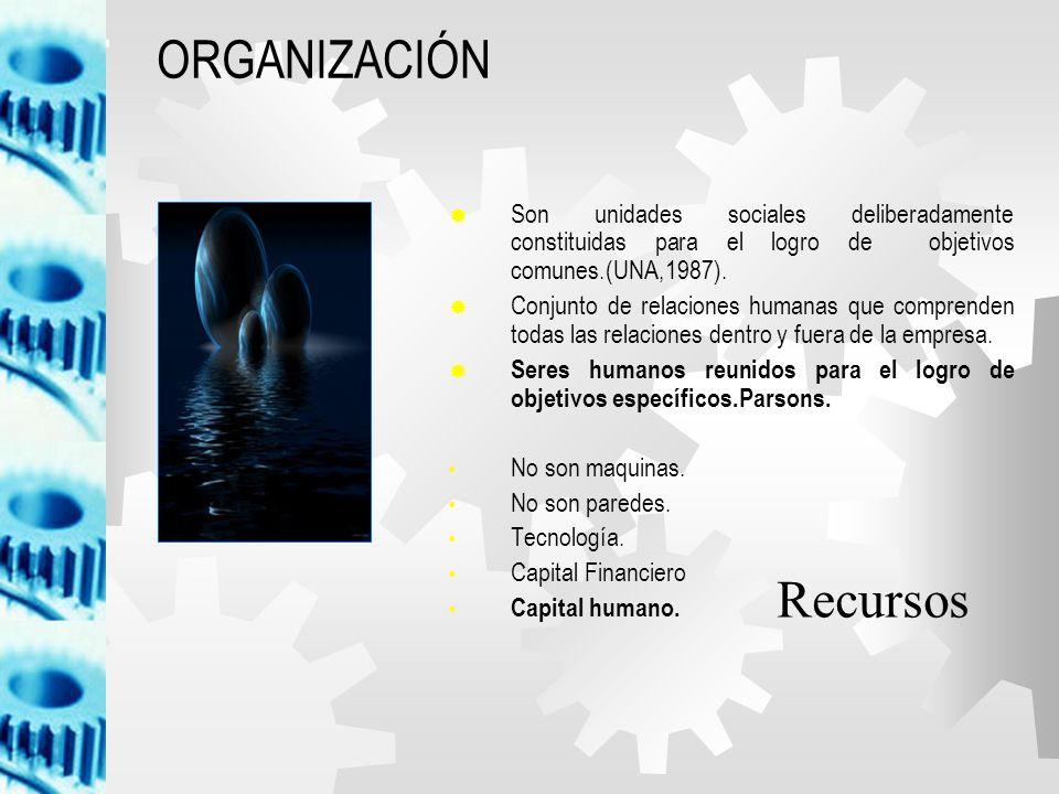 SASTIFACER NECESIDADES: 1.SEGURIDAD 2.SOCIALES: ECONOMICAS FORMALES INFORMALES ACEPTACIÓN COMUNICACIÓN TOMA DE DECISIONES MOTIVACIÓN PRODUCTIVIDAD ESTRUCTURA JERARQUIAS PAPELES ESPERADOS PERCIBIDOS EJECUTADOS NORMAS LIDERAZGO COHESIIÓN CONFLICTO EL GRUPO RAZONES PARA FORMARLOS TIPOS DE GRUPOSETAPAS DE DESARROLLO CARACTERÍSTICAS DESEMPEÑO INDIVIDUAL DESEMPEÑO DE GRUPO DESEMPEÑO ORGANIZACIONAL RESULTADOS POTENCIALES