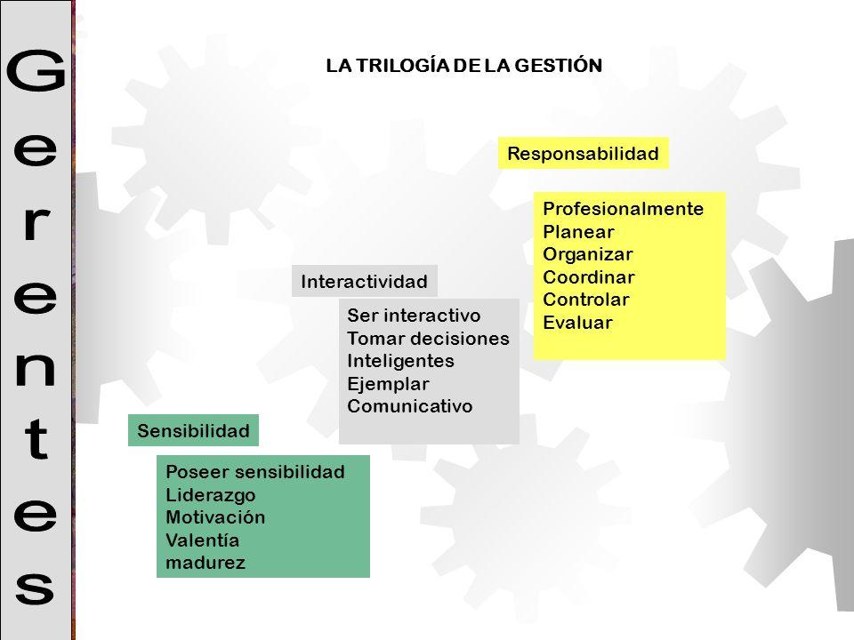 LA TRILOGÍA DE LA GESTIÓN Profesionalmente Planear Organizar Coordinar Controlar Evaluar Ser interactivo Tomar decisiones Inteligentes Ejemplar Comuni