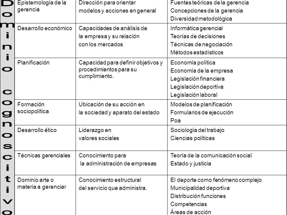 Epistemología de la gerencia Dirección para orientar modelos y acciones en general Fuentes teóricas de la gerencia Concepciones de la gerencia Diversi