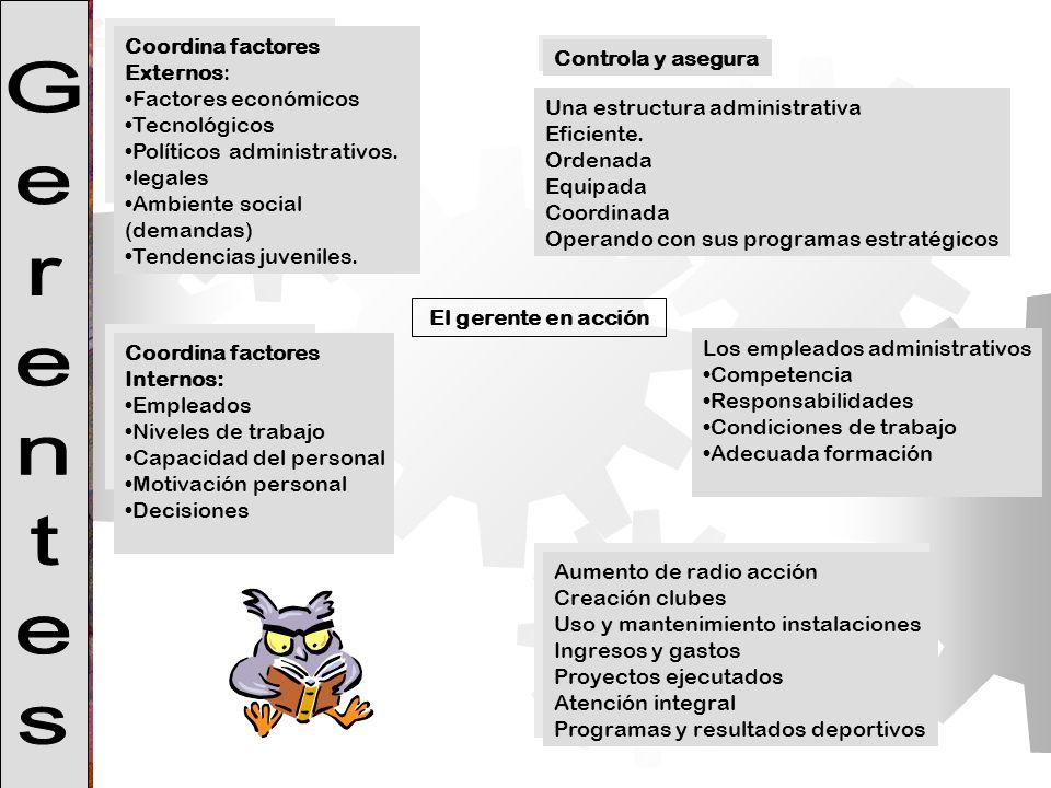 Coordina factores Externos: Factores económicos Tecnológicos Políticos administrativos. legales Ambiente social (demandas) Tendencias juveniles. El ge