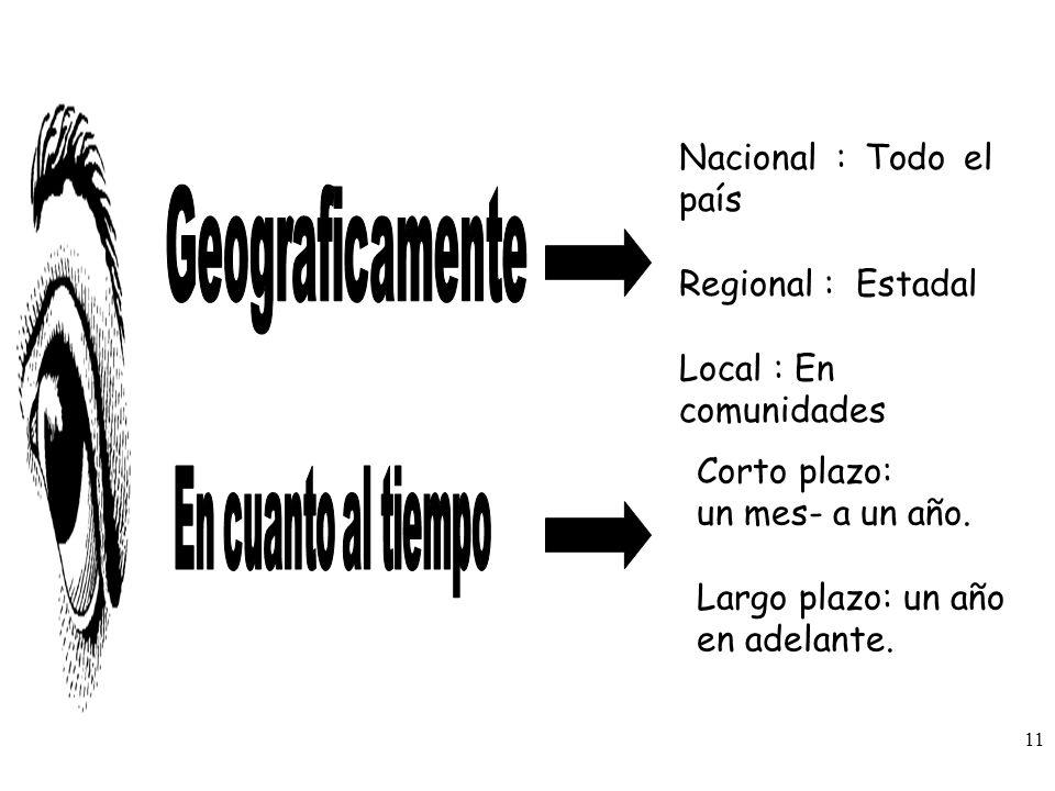 Nacional : Todo el país Regional : Estadal Local : En comunidades Corto plazo: un mes- a un año. Largo plazo: un año en adelante. 11
