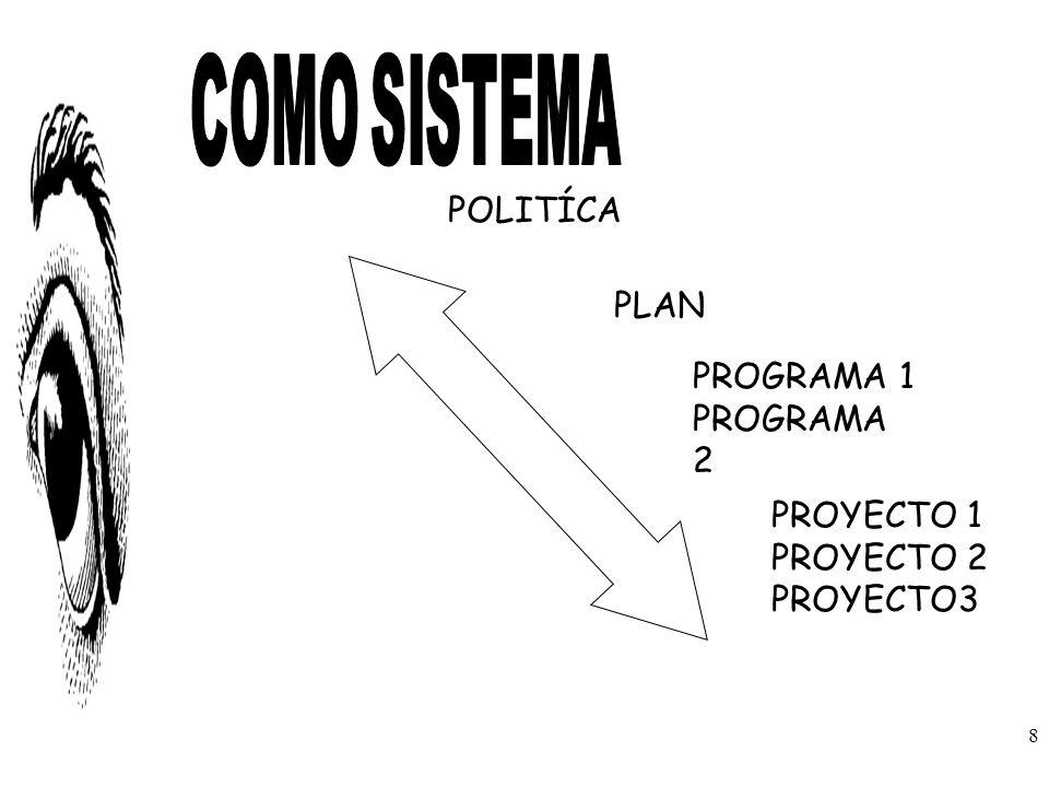 POLITÍCA PLAN PROGRAMA 1 PROGRAMA 2 PROYECTO 1 PROYECTO 2 PROYECTO3 8