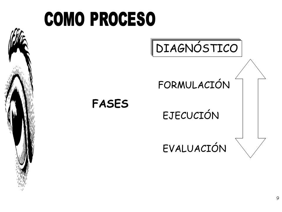 FASES DIAGNÓSTICO FORMULACIÓN EJECUCIÓN EVALUACIÓN 9