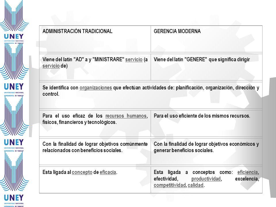ADMINISTRACIÓN TRADICIONALGERENCIA MODERNA Viene del latín